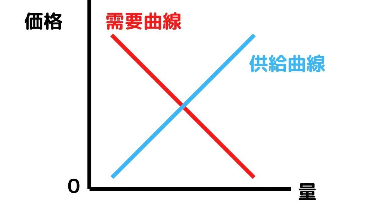 需要供給曲線,画像