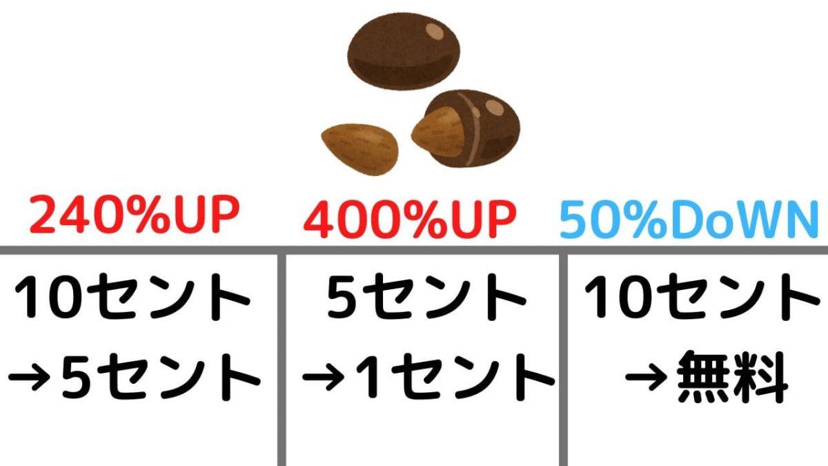 チョコレートを売る実験の結果,画像