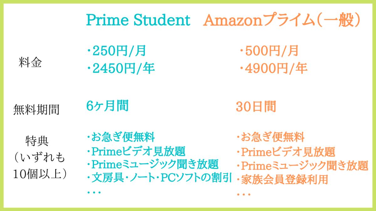 Prime StudentとAmazonプライムのサービス比較の画像